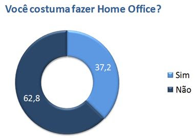 grafico 1 home office