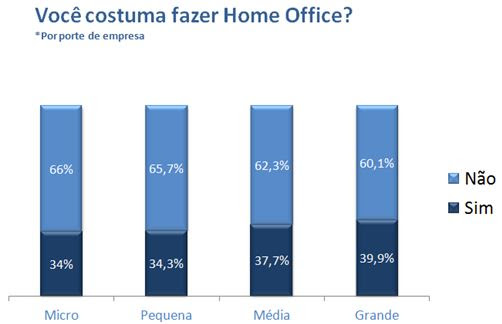 grafico 3 home office